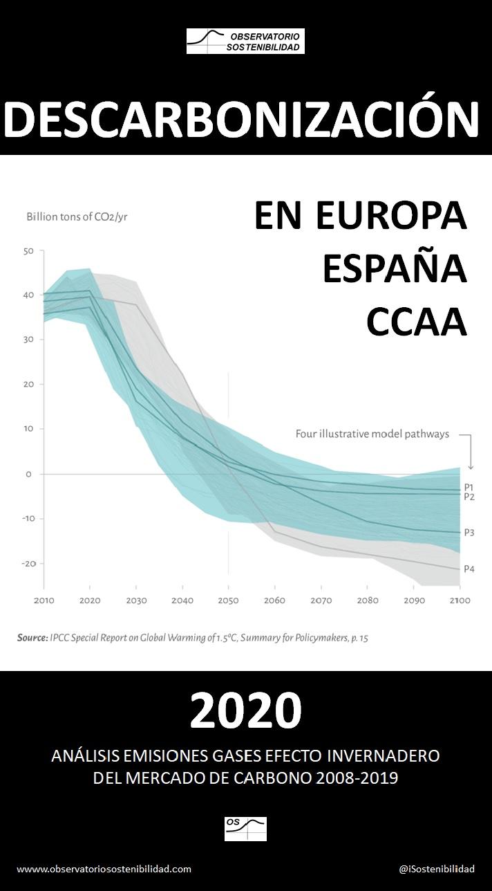 Descarbonización 2020